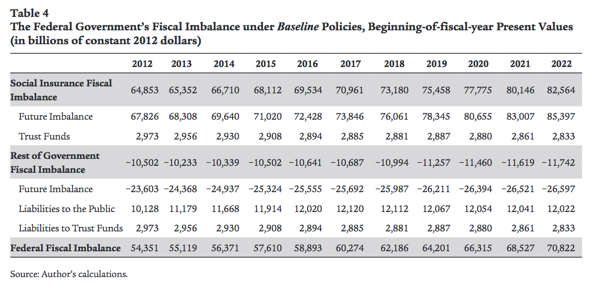 The federal government's fiscal imbalance under baseline policies, beginning-of-fiscal-year present values (in billions of constant 2012 dollars)