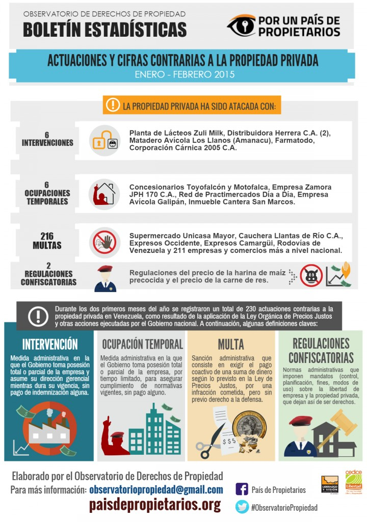 """In the first half of 2015, the Venezuelan regime imposed 799 measures against property rights, according to local policy institute Cedice. (<a href=""""http://paisdepropietarios.org/"""" target=""""_blank"""">Pais de propietarios</a>)"""