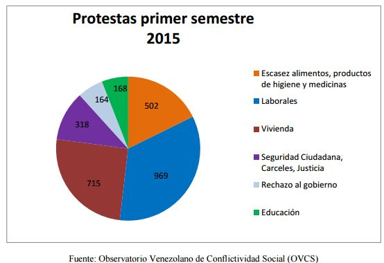 "According to the OVCS, 83 percent of all protests in early 2015 have focused on ""social issues,"" on matters of survival rather than political liberties. (<a href=""http://www.observatoriodeconflictos.org.ve/"" target=""_blank"">OVCS</a>)"